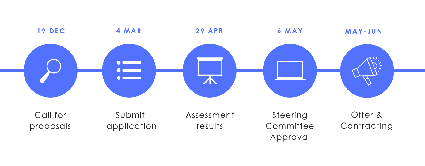 Seed projects timeline